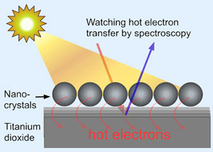 Nanocrystals_hot_electrons