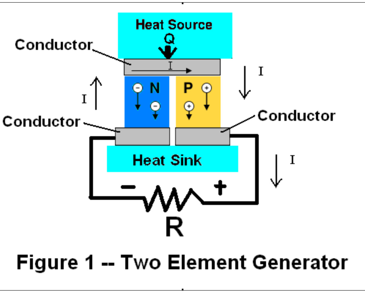 Materials for energy solid state thermoelectric generation figure one sciox Image collections